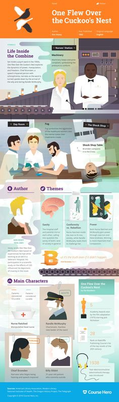 This 'One Flew Over the Cuckoo's Nest' infographic from Course Hero is as awesome as it is helpful. Check it out!