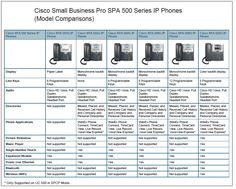 Amazon.com : Cisco SPA504G 4-Line IP Phone with 2-Port Switch, PoE and LCD Display, Silver, Grey : Voip Telephones : Office Products