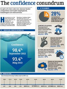 In spite of a low cash rate, intense lender competition and stable employment, homebuyers are still nervous. Stables, Home Buying, Confidence, Infographic, Competition, Investing, News, Infographics, Horse Stables