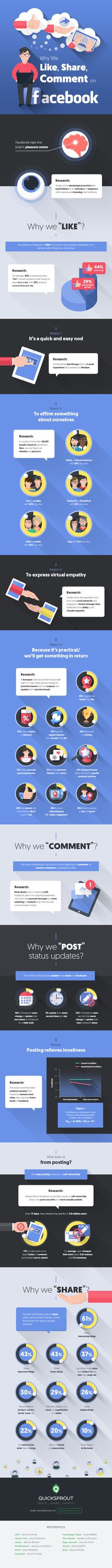 Why We Like, Comment, and Share on Facebook #infographic