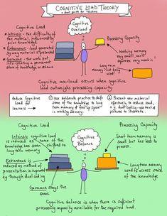 7 Best Cognitive Management Images Cognitive Working Memory Instructional Design