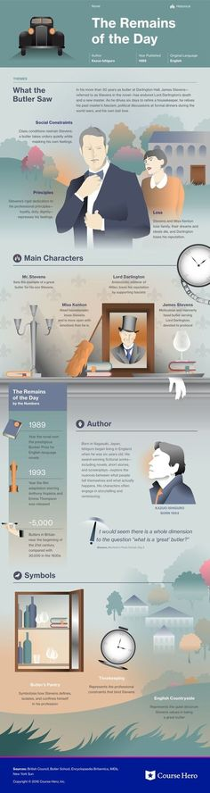 The Remains of the Day Infographic Course Hero British Literature, Teaching Literature, Literature Books, English Literature, Classic Literature, Classic Books, Book Authors, I Love Books, Great Books