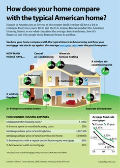 How does your home compare to the typical American home? Infographics