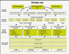 Strategy mapping, what's in a name? Zitten uw interne processen goed?