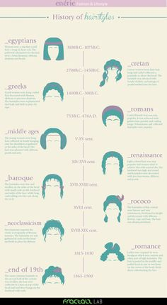 truebluemeandyou:  DIY History of Hairstyles Infographic from Enerie Part 1…  Please sub