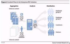 Content Flow in an Enterprise RSS Solution