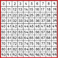 ExceLuisABN Matemática y Excel: Utilización de la Tabla del 100.
