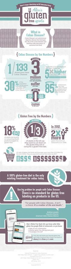 Infographic Covering Gluten Free Living & Celiac Disease