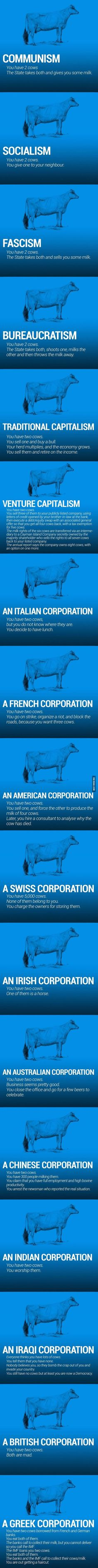 **** Very comprehensive. But wait, there's more! NAZISM: You have two cows. The State takes both and shoots you. SURREALISM: You have two giraffes. The government requires you to take harmonica lessons. A JAPANESE CORPORATION: You have two cows. You redesign them so they are one-tenth the size of an ordinary cow and produce twenty times the milk. You then create a clever cow cartoon image called a Cowkimona and market it worldwide. (Cont. below)