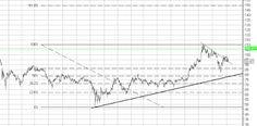 Фондовый рынок России: Акции Сбербанка на 150