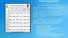Ingyenes játékos feladatok Bingo, Periodic Table, Thing 1, Education, Gallery, Velvet, Periodic Table Chart, Roof Rack, Periotic Table