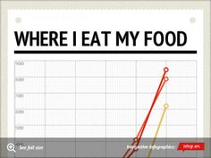 Infographic: Where I eat my food -