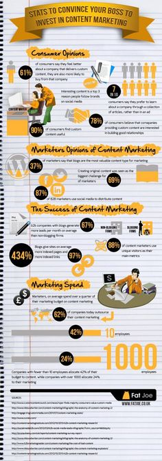 Stats to Convince Your Boss to Invest in #ContentMarketing