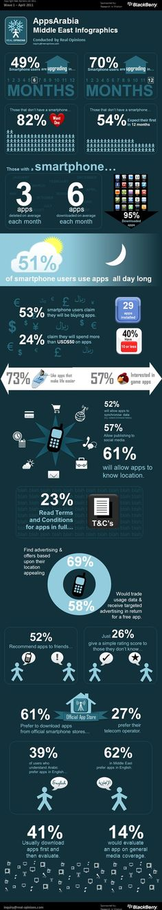 Smartphone and mobile app usage in the Middle East