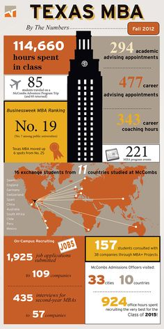 It takes a lot of hard work to become one of the top business schools in the country. The infographic shows how Texas MBA is making sure we stay on top!