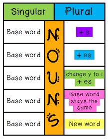 I Love 2 Teach: Singular and Plural Nouns Foldable {FREEBIE}