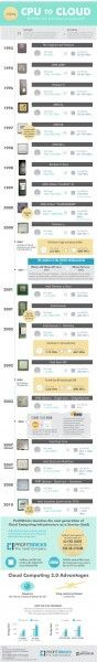 Performance of Server Class CPUs Pre and Post Cloud Computing [Infographic]