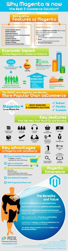 Por qué Magento es la mejor solución para ecommerce