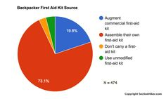 Backpacking First Aid Kits: Assemble Yourself or Buy?