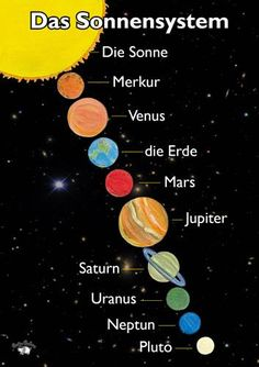 German for beginners: The solar system - Science Education Solar System Poster, Our Solar System, Arte Do Sistema Solar, Ciel Nocturne, German Words, German Grammar, German Language Learning, Learn German, Elementary Science