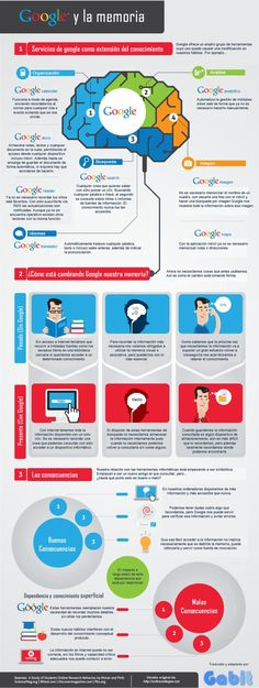 """Hola: Compartimos una infografía sobre """"La Memoria – ¿Google la está Cambiando?"""". Un gran saludo.  Visto en: Gabit  También le puede interesar: ¿Cómo Aprende nuestro C…"""