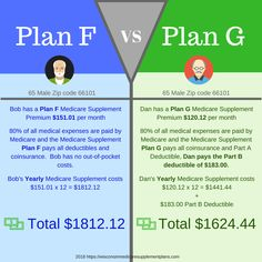 Compare Rates and Plans for Medicare Supplement Plans Ohio See all the top providers of Medicare Supplement Plans in Ohio Call to speak to us Retirement Advice, Retirement Planning, Happy Retirement, Retirement Benefits, Social Security Benefits, Education Humor, Physical Education, Budgeting Finances, Financial Tips