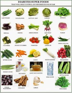 Food that helps to control diabetes....