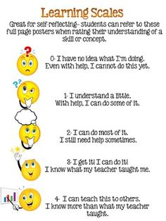 Great for display of Marzano Learning Scales. Includes a poster with a cute visual and statement for each score a student would rate their learning. Great for self-reflecting. Includes posters for 0-4 on the learning scale. Choose to print out all 5 posters or 1-4, 1-3, whatever you prefer and are going to use in your classroom!