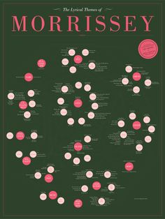 """""""The Lyrical Themes of Morrissey"""", an infographic."""