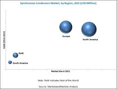 The #synchronous #condensers market was valued at USD 473.8 Million in 2015, and is expected to grow at a CAGR of 2.1% from 2016 to 2021. Increasing renewable power generation, long service life, and rising need for power factor correction are the major factors driving the synchronous condensers market.
