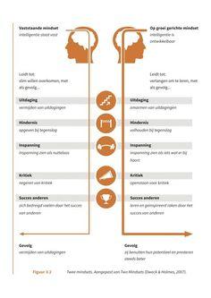 mindset, carol dweck, fixed mindset, growth mindset, groeimindset, starre mindset, statische mindset,