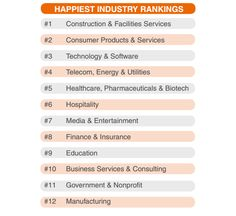 #Happiness: These are the Happiest Industry
