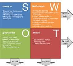 swot for profit and non profit essay 76 int j society systems science, vol 4, no 1, 2012 a swot model of the challenges and benefits of volunteer involvement in us non-profit organisations during.