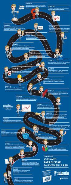 (Infografia) 25 claves para buscar talento en la red