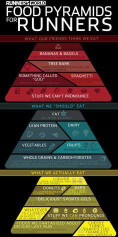 Food Pyramids for Runners Food Pyramids for Runners: What our friends think we eat, what we Running Food, Running Humor, Running Motivation, Running Workouts, Running Tips, Disney Running, Diet Motivation, Running Quotes, Half Marathon Motivation