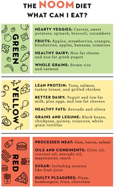 The Noom diet teaches you better nutritional skills by splitting foods up into three different lists: Green, yellow, and red. Here are the items you can eat from the Noom food list to lose weight fast. Best Diet Foods, Best Diets, Diet Plans To Lose Weight Fast, Weight Loss Diet Plan, Diet And Nutrition, Health Diet, Health 2020, Diet Tips, Diet Recipes
