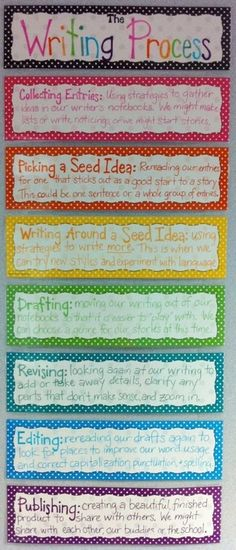 Writing Process Anchor Chart by olive