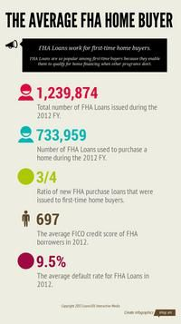 Infographic: The Average FHA Home Buyer Fha Loan, Nc Real Estate, Infographic, Finance, Key, Home, Infographics, Unique Key, Ad Home