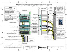 """Panduit A Pre-Configured Industrial Distribution Frame (IDF) reduces deployment  time and cost for high density  19"""" rack mounted network switches Y-PCD0010-ENG 12.2015 https://www.panduit.com/content/dam/panduit/en/products/assets/f/fx/fx2/fx2e/fx2erlnlnsnm001/media/Y-PCD0010-IDF--ENG.pdf"""