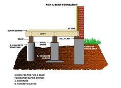 25 best foundations images foundation concrete drill rh pinterest com