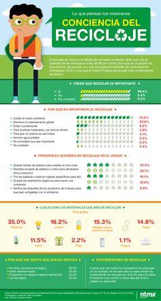 Lo que piensan los mexicanos del reciclaje || 17 de mayo Día Mundial de #Reciclaje