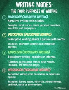 #Writing Modes: The Four Purposes of Writing.  #Writer #Author