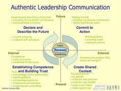 https://thoughtleadershipzen.blogspot.com/ Authentic Leadership Communication