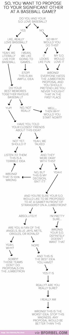 Holy Tacou0027s Flowchart to Help You Determine What Religion You - what is a flowchart