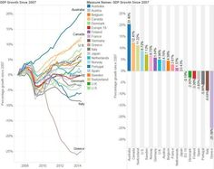 growth-in-gdp-since-2007-by-nation.jpg (614×489)