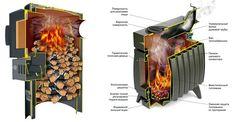 Устройство печей длительного горения
