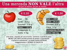 Mangiare meglio costa tanto?  #mangiaresano #alimentazioneconsapevole