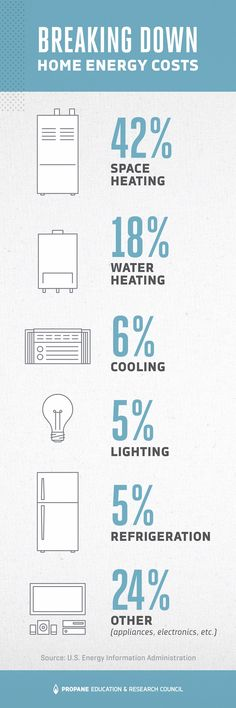 If your water heater is using more energy than anything else in your home, it may be time to upgrade.