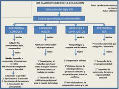 LOS CUATRO PILARES DE LA EDUCACIÓN: INCULCAR EL GUSTO Y EL PLACER DE APRENDER