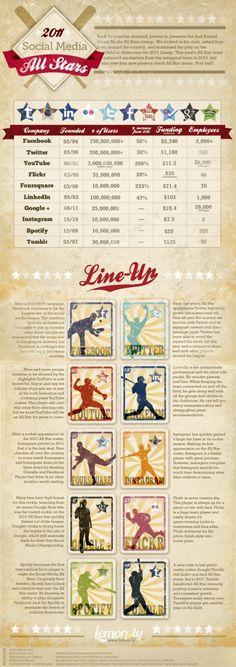INFOGRAPHIC: De Sociale Media All Stars, het jaaroverzicht pinterest.com/... #hamptoninnmonroeville  www.facebook.com/... #pittsburghhotel
